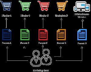 PIM System redundante Datenverwaltung