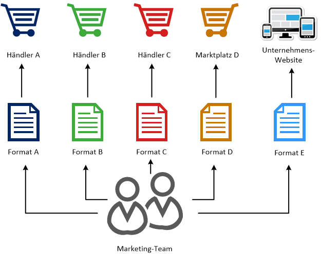 PIM System Beratung redundante Datenverwaltung