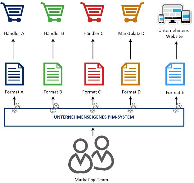 PIM System Beratung Zentrale Produktverwaltung mit PIM-System