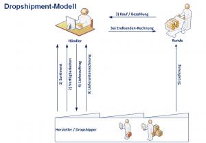 Dropshipment Modell