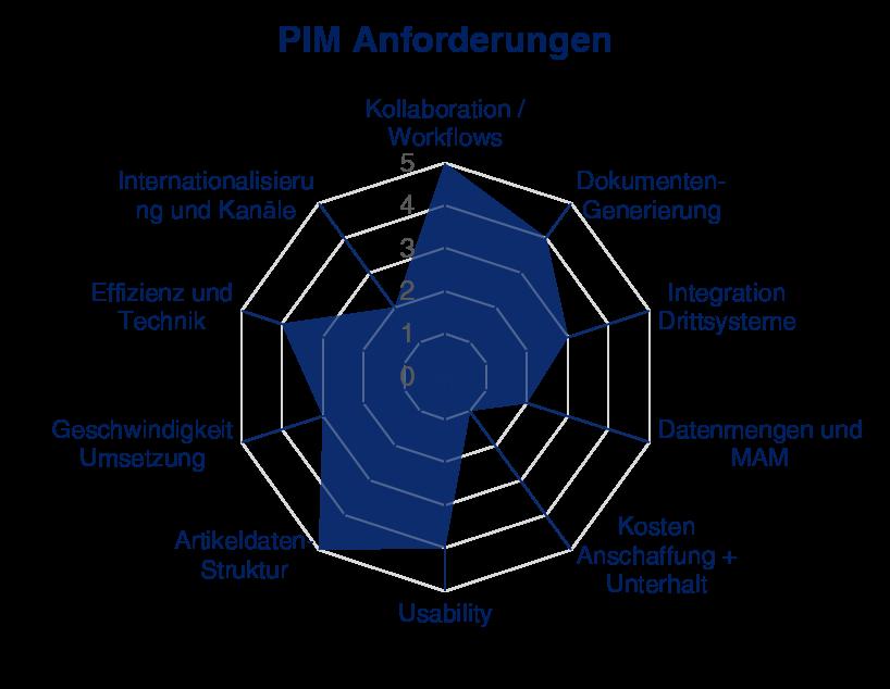 PIM Verfahren