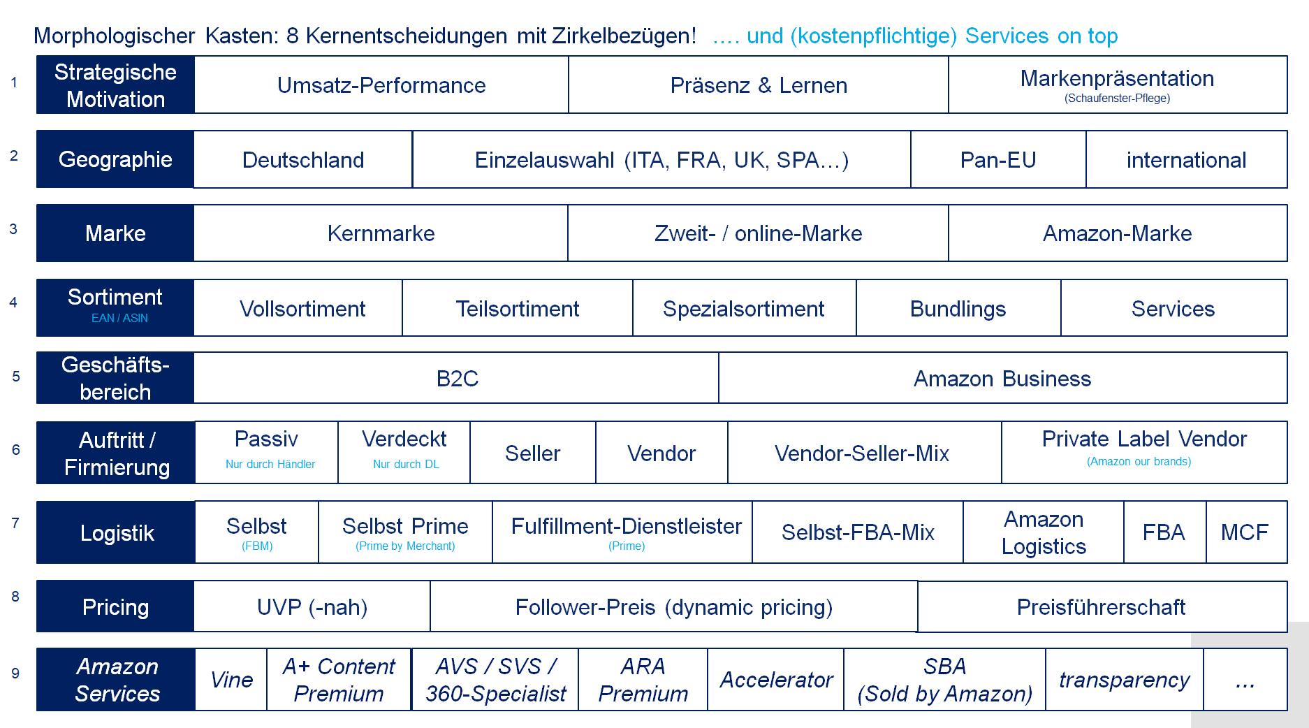 Amazon Strategie Vendor und Seller morphologischer Kasten