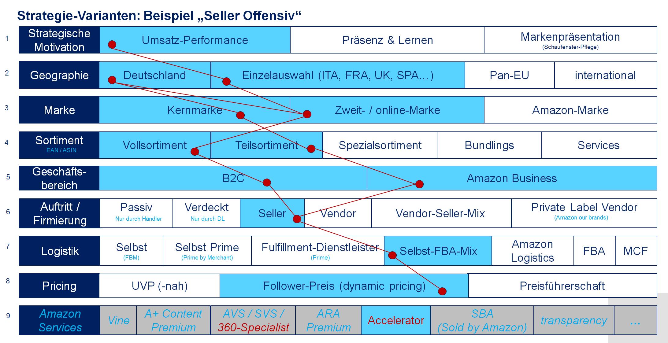 Amazon Seller Strategie Beispiel offensiv